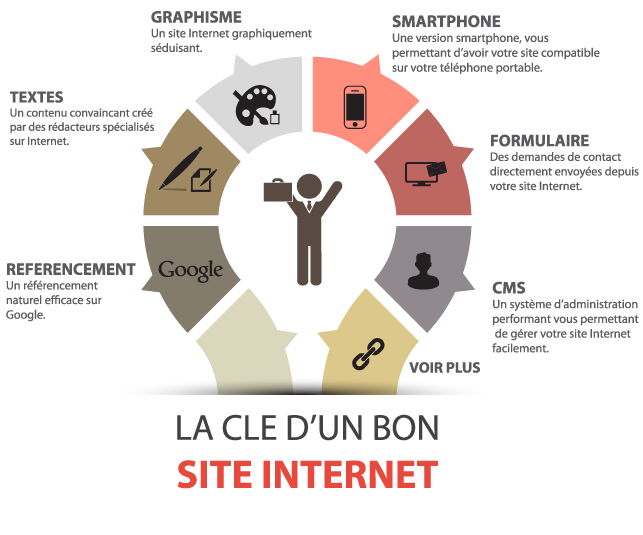 Site Internet Rex Net